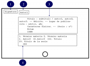 Análisis formal del documento. Registro catalográfico